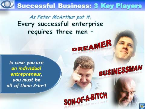 Every successful enterprise requires three men – a dreamer, a businessman, and a son-of-a-bitch. Peter McArthur Business Success humorous quotes emfographics emotional infographics