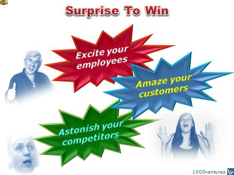 SURPRISE TO WIN emfographics by Vadim Kotelnikov - How to Win in Business