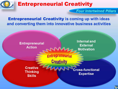 Entrepreneurial Creativity: Definition of Entrepreneurial Creativity by Vadim Kotelnikov