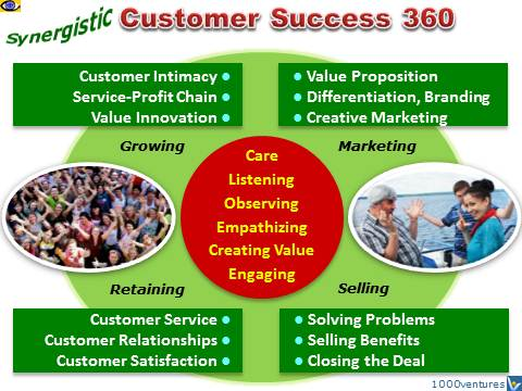 Customer Success 360 - customer care, value creation, marketing, selling, retaining, emfographics