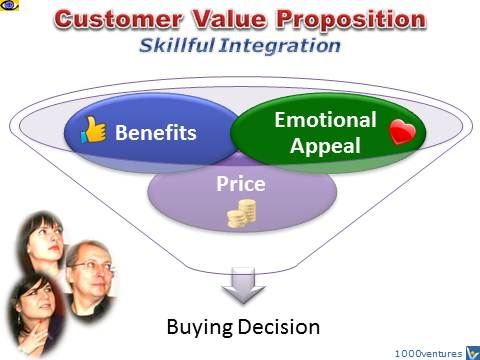 Customer Value Proiposition - benefits, emotional appeal, price