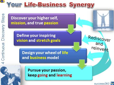 Life-Business Synergy and Balance