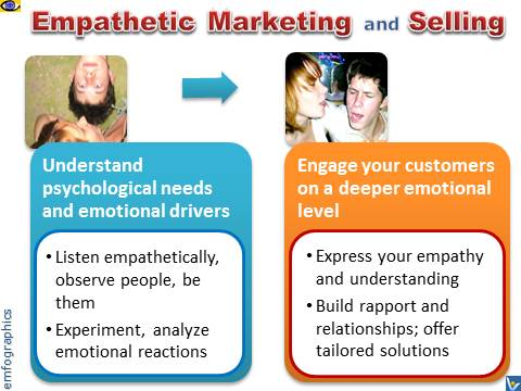 Empathetic Marketing and Selling, Empathy Selling, Emfographics, emotional infographics, how to sell